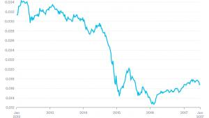 Kurs rubla do dolara