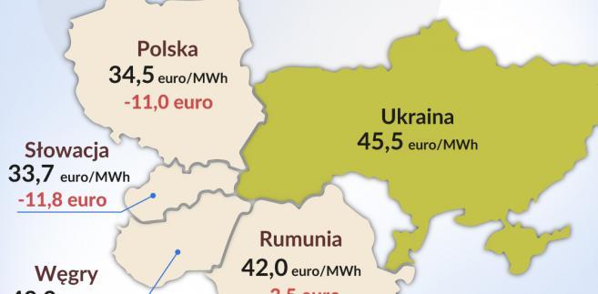 Ceny energii (graf. Obserwator Finansowy)