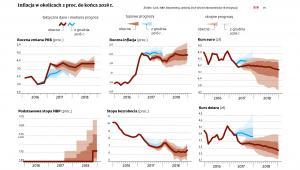 Wskaźniki makroekonomiczne dla Polski - prognozy