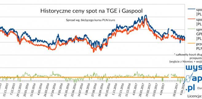 gaz_zapasy_2 czytanie_spot