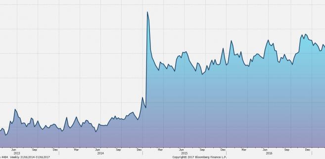 Wykres tygodniowy CHF/PLN. Źródło: Bloomberg