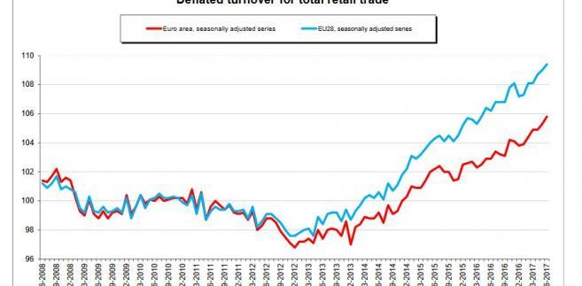 Sprzedaż detaliczna dla strefy euro (na czerwono) i dla całej UE (na niebiesko)