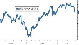 Niepewność nasila się, ponieważ inwestorzy nie są pewni, czy obligacje PDVSA zostaną spłacone w momencie osiągnięcia okresu zapadalności w listopadzie. Źródło: Bloomberg