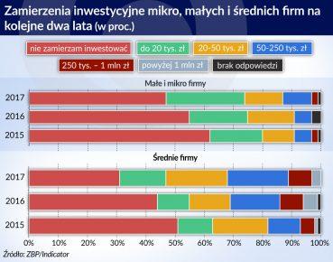 Plany inwestycyjne malych i-średnich firm w Polsce, źródło: Obserwator Finansowy