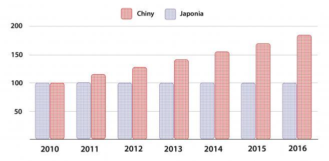 Dynamika zmiany płacy nominalnej w Chinach i Japonii