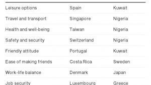 Jakość życia w poszczególnych krajach