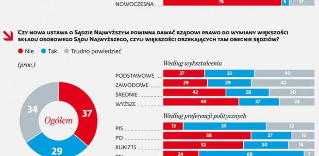 Prezydent Andrzej Duda opracowuje właśnie projekty ustaw dotyczące Krajowej Rady Sądownictwa i Sądu Najwyższego, które mają zastąpić ustawy, które wcześniej zgłosił rząd Prawa i Sprawiedliwości, ale zostały przez prezydenta zawetowane.