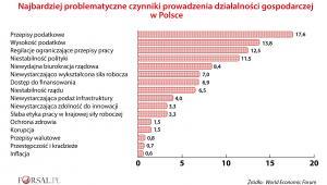 Najbardziej problematyczne czynniki prowadzenia działalności gospodarczej w Polsce