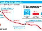 Koniec kolejowego absurdu. Pojedziemy szybciej z Krakowa do Katowic