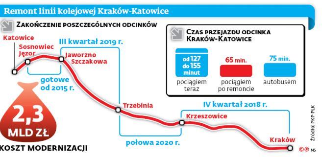 Remont linii kolejowej Kraków-Katowice