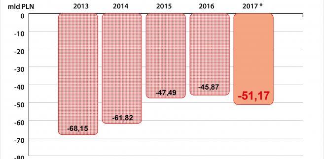 Deficyt budżetowy Polski - szacunki 2017