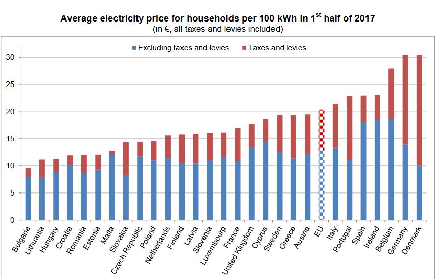 Średnie ceny energii dla gospodarstw domowych w UE