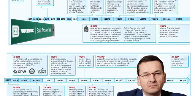 Mateusz Morawiecki timeline