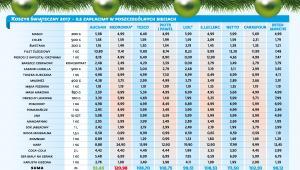 Koszyk świąteczny 2017 - ceny produktów w sieciach handlowych
