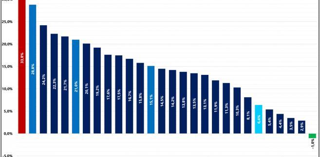 Zmiana cen mieszkań i domów w Europie, źródło: Rynek Pierwotny