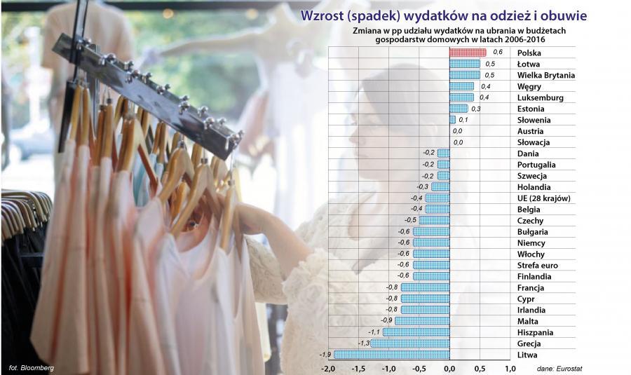 Wydatki na odzież i obuwie - zmiana w latach 2006-2016