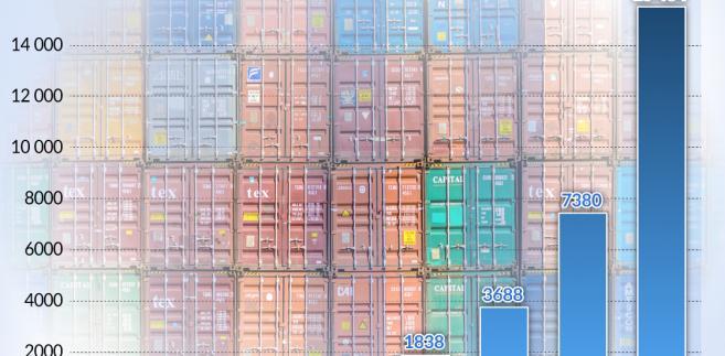Światowy eksport towarowy (graf. Obserwator Finansowy)
