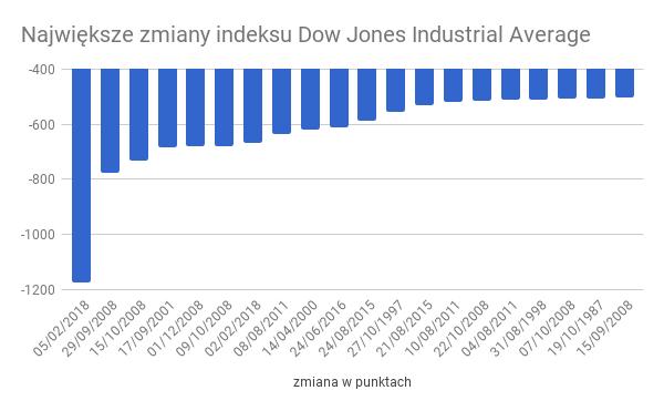 Największe zmiany indeksy Dow Jones