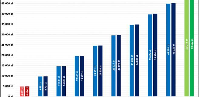 Wpływ podatku Belki na tempo gromadzenia oszczędności mieszkaniowych