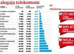 300 tys. Polaków nie płaci rachunków za telefon. Rekordzista ma 206 tys. zł długu