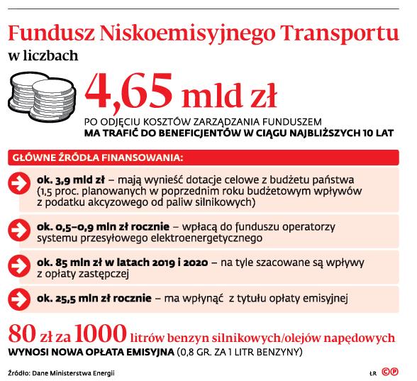 Fundusz Niskoemisyjnego Transportu w liczbach