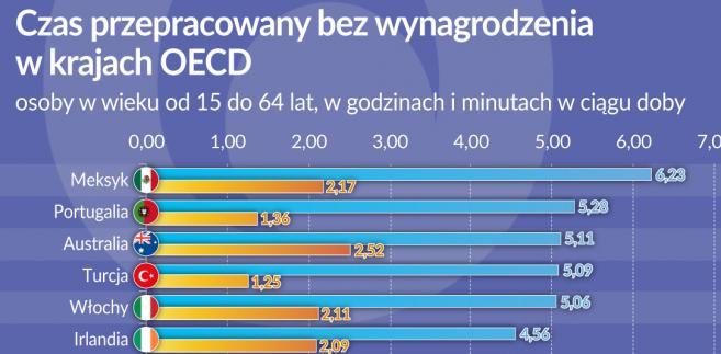 Czas przepracowany bez wynagrodzenia w krajach OECD (graf. Obserwator Finansowy)