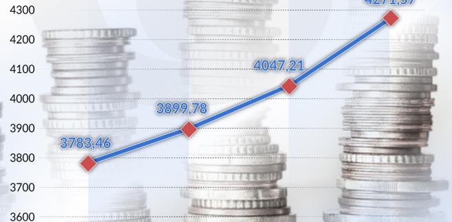 Przeciętne wynagrodzenie brutto w Polsce (graf. Obserwator Finansowy)