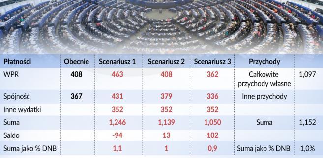 budzet-UE-scenariusze (graf. Obserwator Finansowy)