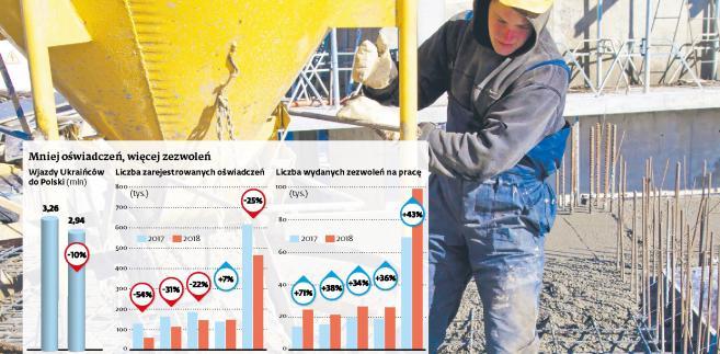 Praca Ukraińców w Polsce