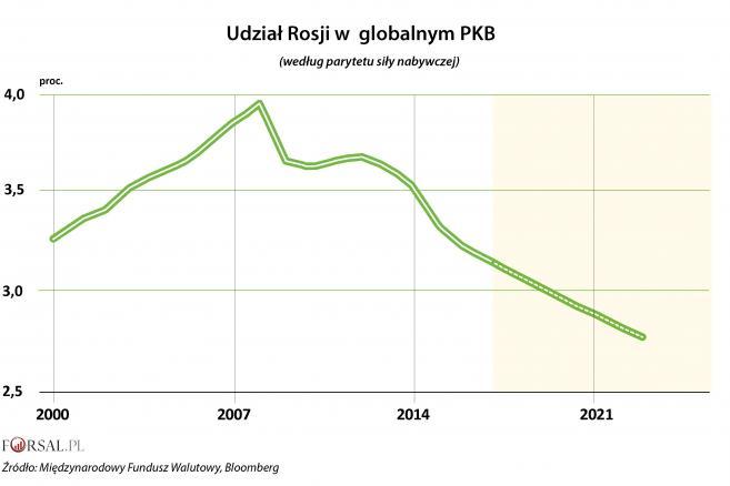 Udział Rosji w globalnym PKB wg PPS