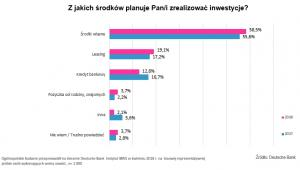 Z jakich środków przedstawiciele wolnych zawodów finansują inwestycje? Źródło: Deutsche Bank