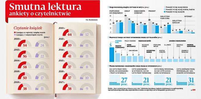 Czytelnictwo w Polsce (p)
