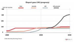 Eksport gazy LNG - prognozy