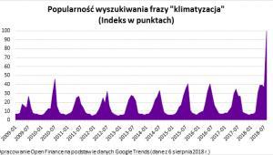 Popularność wyszukiwania frazy klimatyzacja