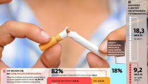Co składa się na cenę paczki papierosów