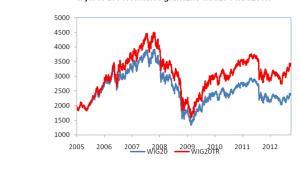 Porównanie indeksów WIG20 i WIG20TR, fot. GPW