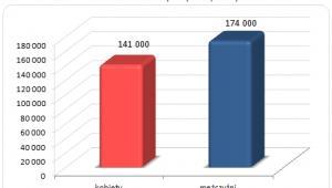 Średnie roczne wynagrodzenia lekarzy pierwszego kontaktu w zależności od płci (2011, USD)