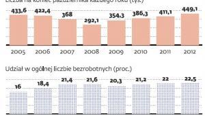 Liczba bezrobotnych powyżej 50. roku życia