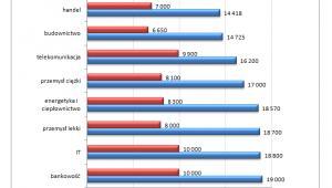 Wynagrodzenia menedżerów z dyplomem MBA w wybranych branżach w 2012 roku (PLN)