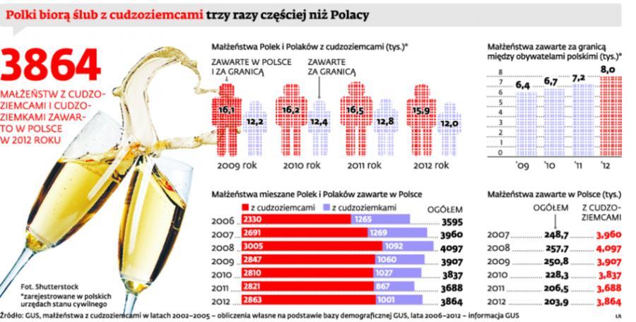 Polki biorą ślub z cudzoziemcami trzy razy częściej niż Polacy