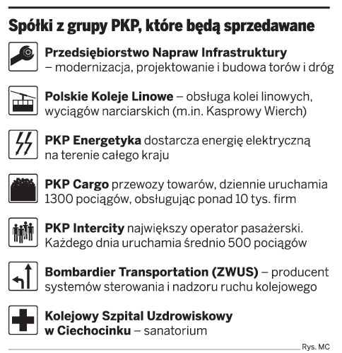 Spółki z grupy PKP, które będą sprzedawane
