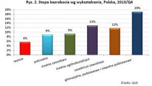 Stopa bezrobocia wg wykształcenia, Polska, 2013/Q4, źródło: FOR