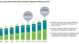 DB Dochód netto zamożnych i bogatych w Polsce