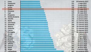 Dzień Wolności Podatkowej w 2015 r. w krajach Europy