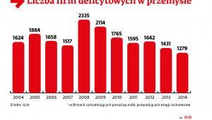 Liczba firm deficytowych w przemyśle