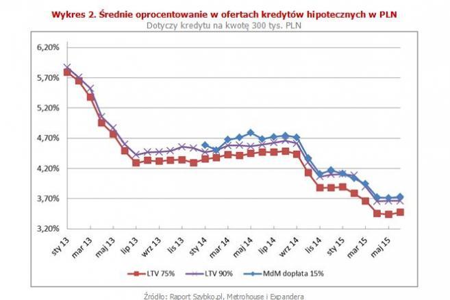 Wykres 2. Średnie oprocentowanie w ofertach kredytów hipotecznych w PLN