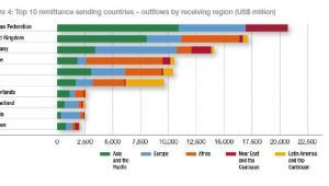 Transfery pieniężne migrantów zarobkowych wysyłane w 2014 roku - pierwsza 10. rankingu. Źródło: IFAD