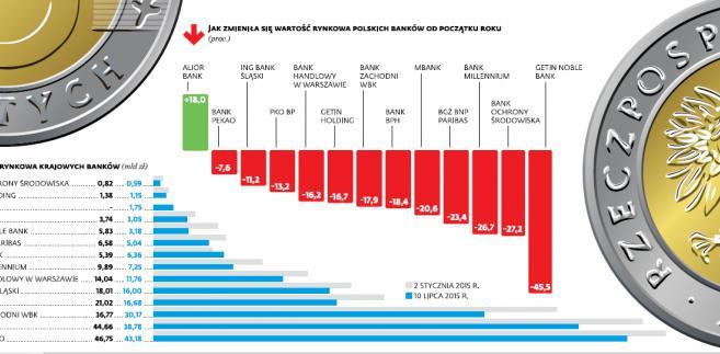 Jak zmieniła się wartość rynkowa polskich banków od początku roku