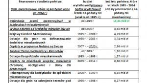 Bezpośrednie wydatki budżetu pańtwa na sferę mieszkaniową w latach 1995-2014