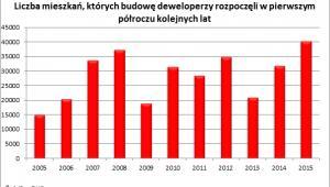 Liczba mieszkań, których budowę deweloperzy rozpoczęli w pierwszym półroczu kolejnych lat